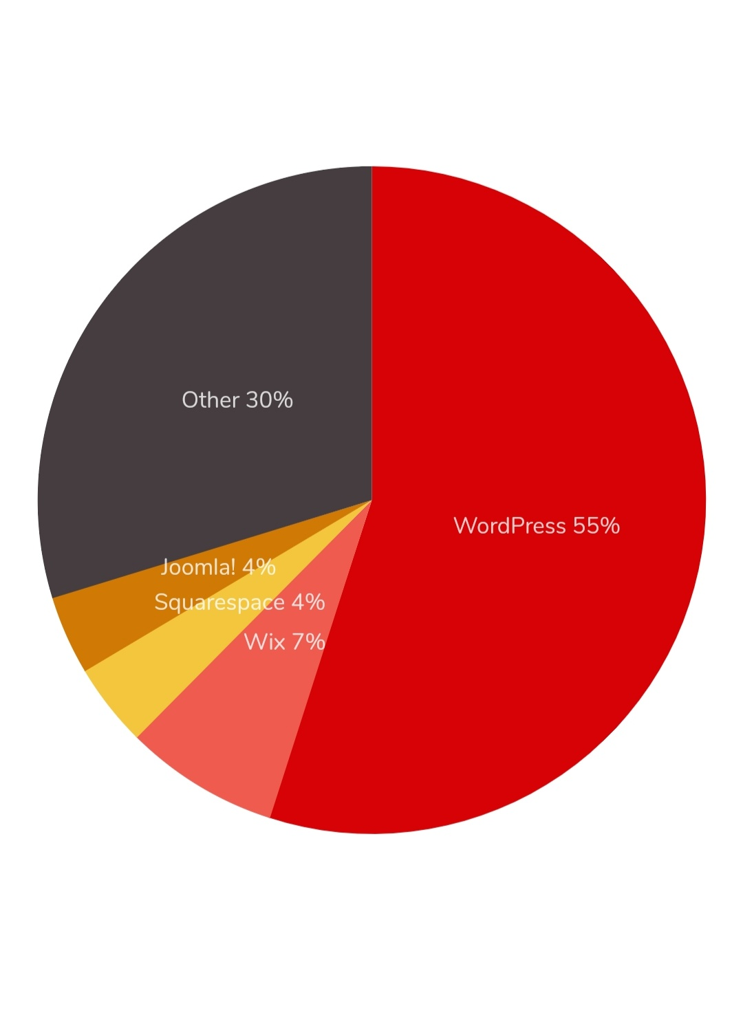 Most used website builder