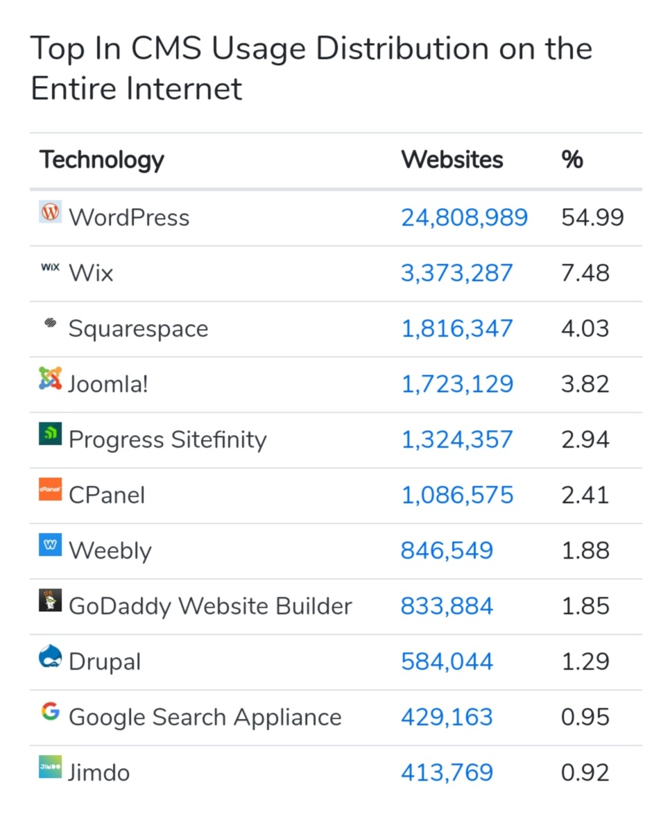 Top in cms usage
